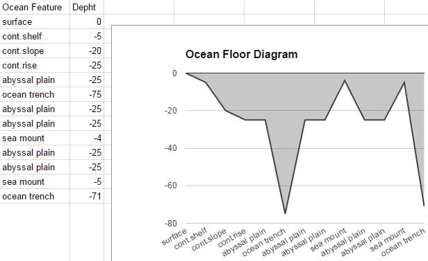 Ocean Floor Diagrams Comemories